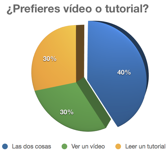 ¿Prefieres vídeo o tutorial?