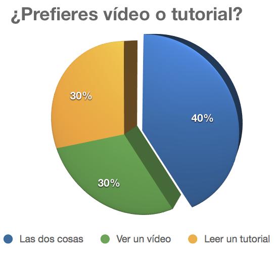 ¿Prefieres vídeo o tutorial?
